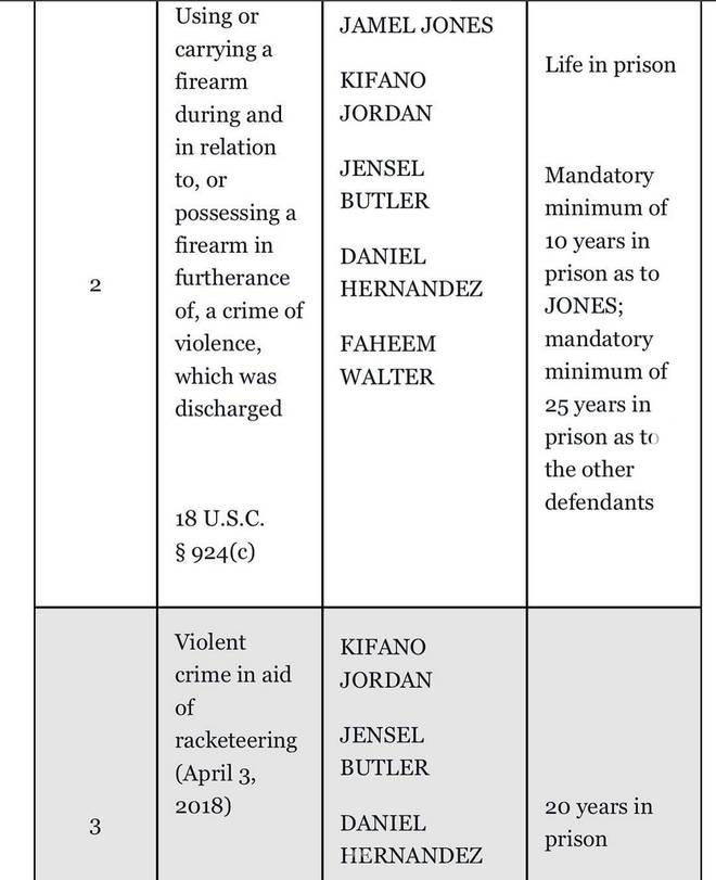 Tekashi 6ix9ine's arrest documents leaked on social media